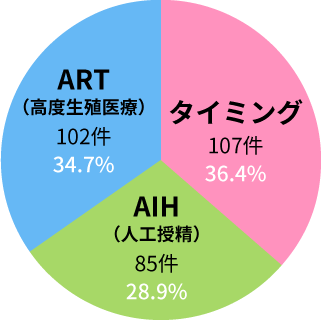 妊娠された方の内訳(円グラフ)