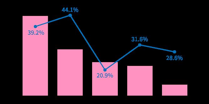 高度生殖医療の治療成績(2017年度)グラフ