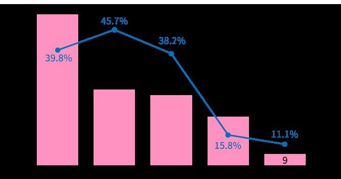 高度生殖医療の治療成績(グラフ)